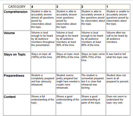 Rubric for science fair research paper